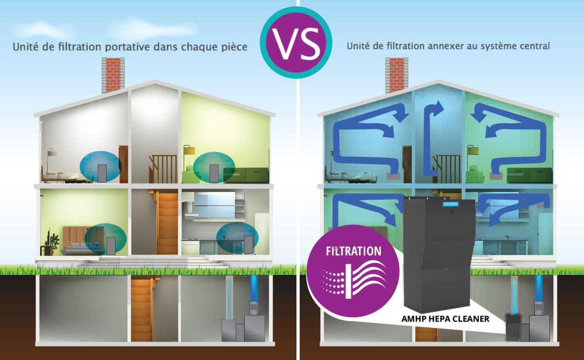 purifier l air de la maison orbis est un robot en forme de boule qui permet de purifier lair de. Black Bedroom Furniture Sets. Home Design Ideas